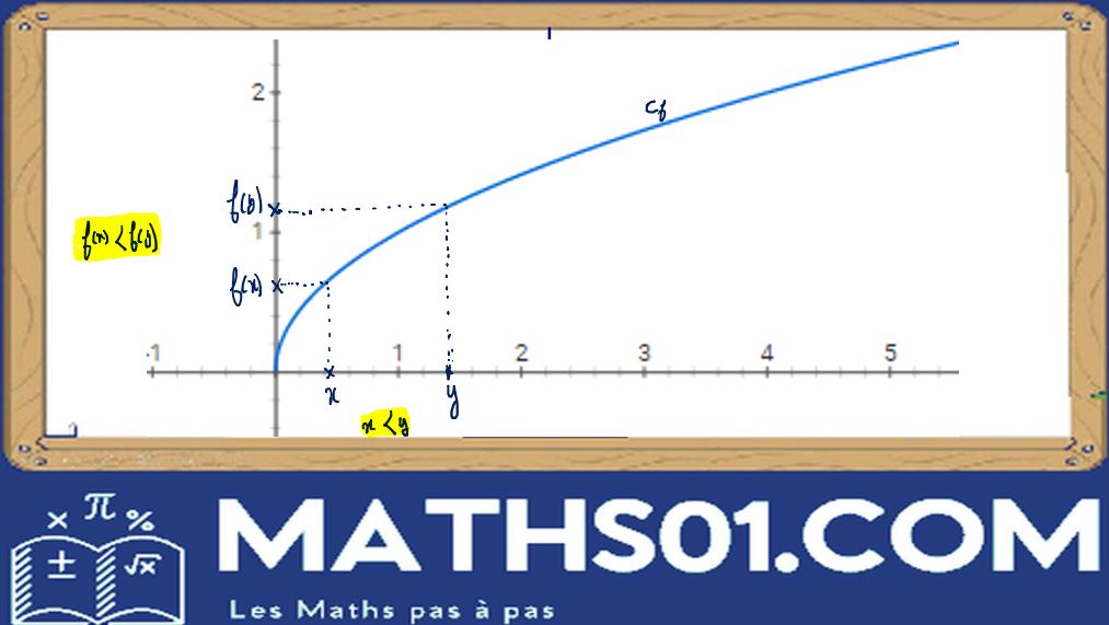 Variation d'une fonction Graphique d'une fonction croissante.