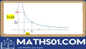 Variation d'une fonction Graphique d'une fonction décroissante