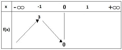 Tableau de variation d'une fonction numérique. - WWW.MATHS01.COM