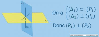Plans orthogonaux