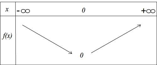 Tableau De Variation D Une Fonction Numerique Www Maths01 Com