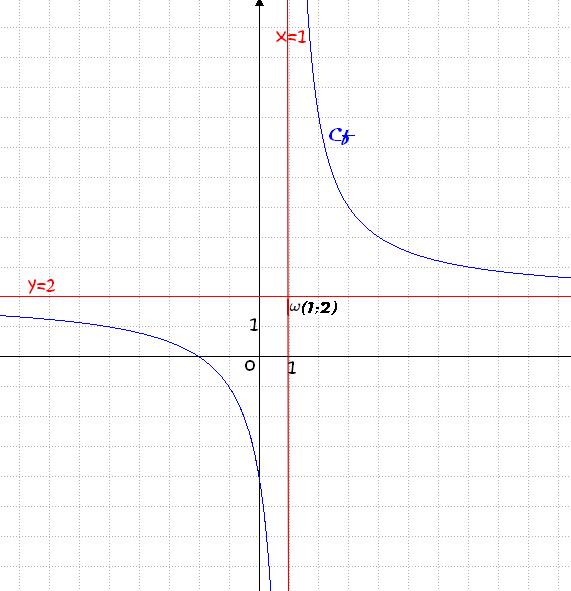 courbe de (2x+4)/(x-1)