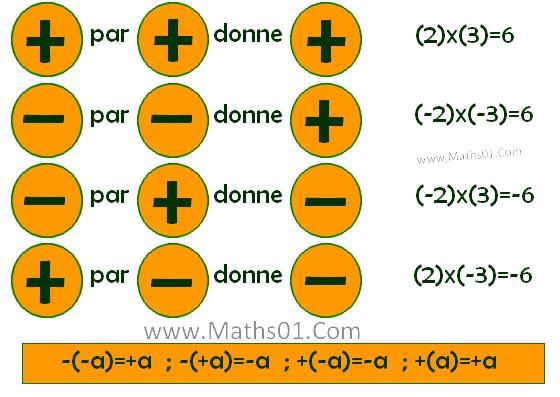 Multiplication dans R