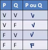 l'assertion P ou Q