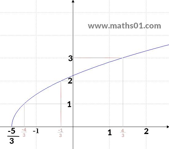 Etude de la fonction g(x)=√(3x+5), domaine de définition, variation et la courbe.