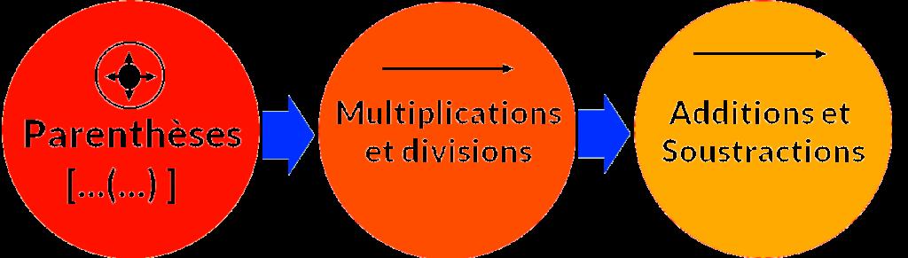 Opérations sur les entiers naturels et les décimaux