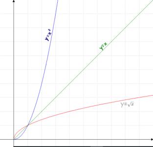 La Fonction Réciproque courbe