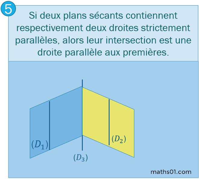 Si deux plans sécants contiennent respectivement deux droites strictement parallèles, alors leur intersection est une droite parallèle aux premières.