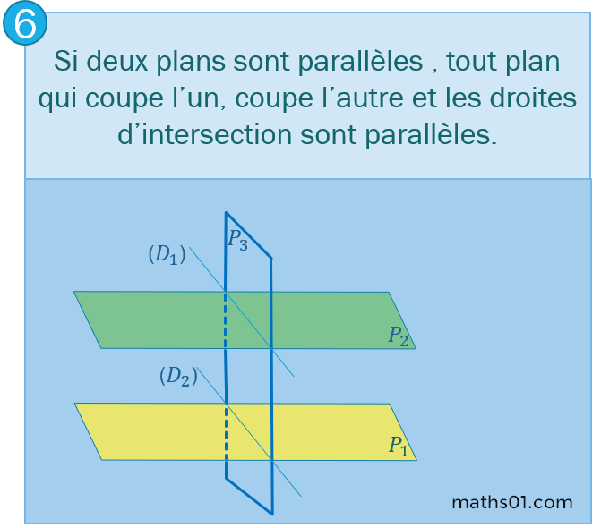 Si deux plans sont parallèles , tout plan qui coupe l'un, coupe l'autre et les droites d'intersection sont parallèles.